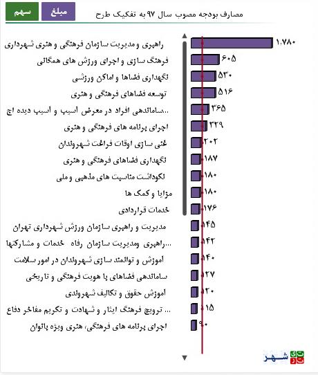 119987 944 بودجه سازمان خدمات اجتماعی شهرداری تهران دقیقا کجا هزینه می شود؟   سلامت اجتماعی سلامت