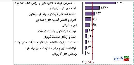 119988 635 بودجه سازمان خدمات اجتماعی شهرداری تهران دقیقا کجا هزینه می شود؟   سلامت اجتماعی سلامت