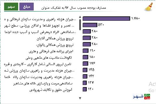 119989 514 بودجه سازمان خدمات اجتماعی شهرداری تهران دقیقا کجا هزینه می شود؟   سلامت اجتماعی سلامت