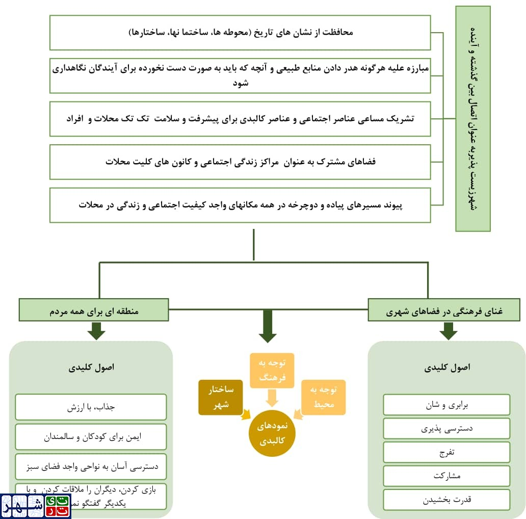 معیارهای زیست پذیری بافت تاریخی شهر تهران